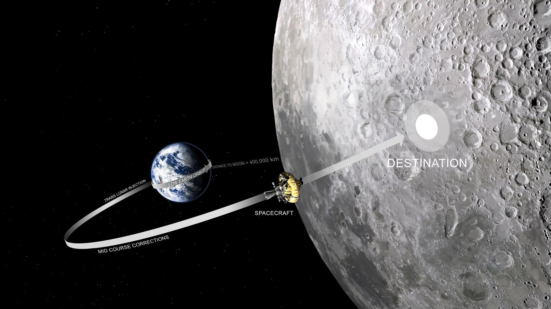 moonspike_trajectory01