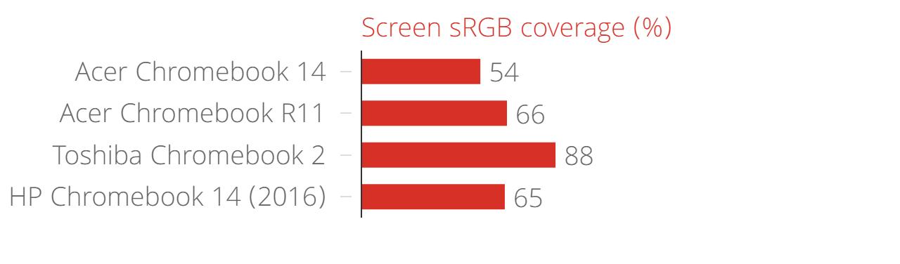acer_chromebook_14_screen_srgb_coverage_